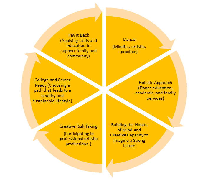 Beyond Academics What Holistic Approach >> Theory Of Change A Step Beyonda Step Beyond