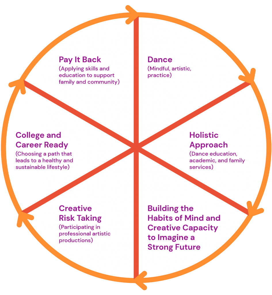 Infographic showing the cycle of Dance, Holistic Approach, Building the habits of Mind and Creative capacity to imagine a strong future, Creative Risk Taking, College and Career Ready and Pay it Back